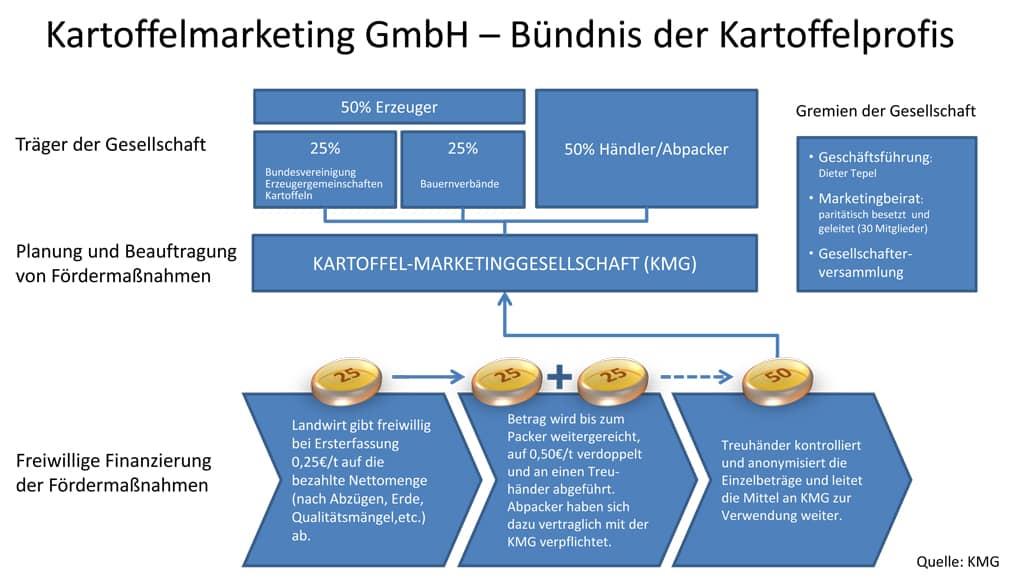 KMG Grafik Beitragsaufkommen